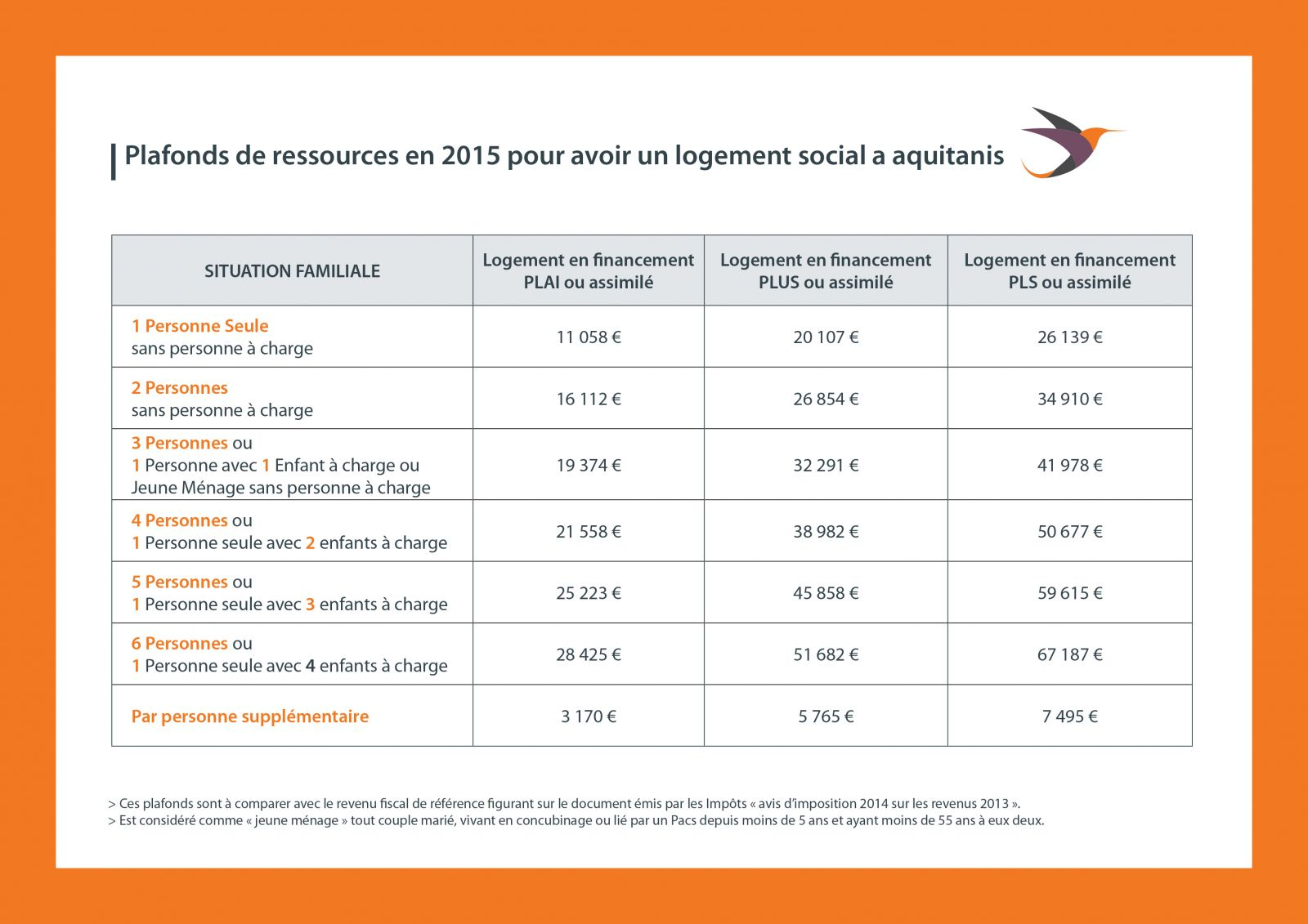 Les conditions d 39 acc s - Plafonds de ressources logement social ...